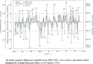 India Monsoon rainfall 1844 to 1991