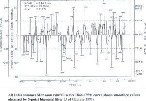 India Monsoon rainfall 1844 to 1991