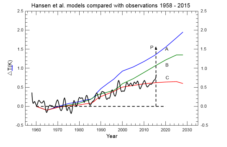 Image result for james hansen temperature scenarios