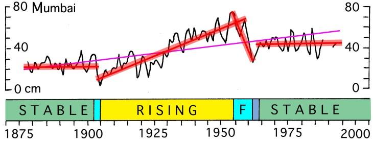 Fig 1. Mumbai Mean Sea Level